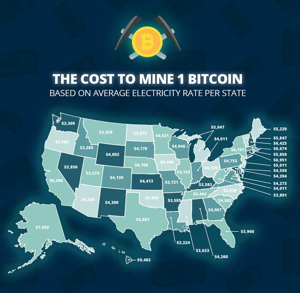 bitcoin mining energy costo
