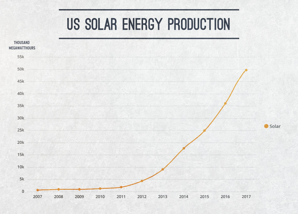 Solar energy usage as a US energy source over time.
