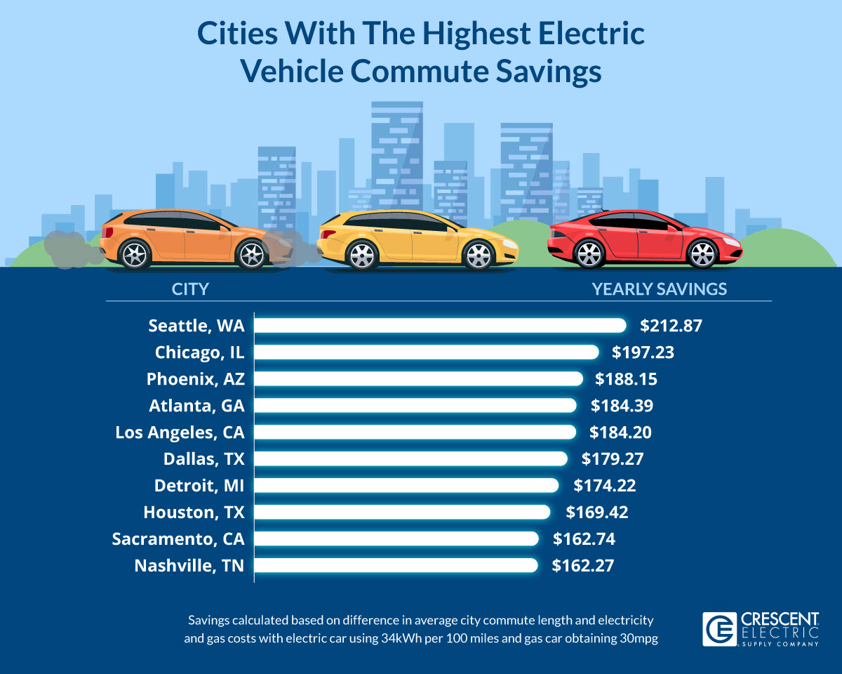 Cities With The Highest Electric Vehicle Commute Savings