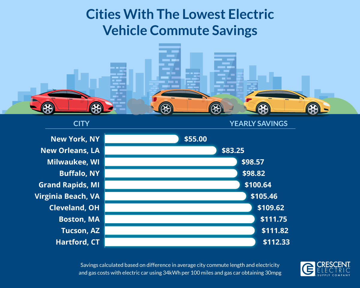 Cities With The Lowest Electric Vehicle Commute Savings