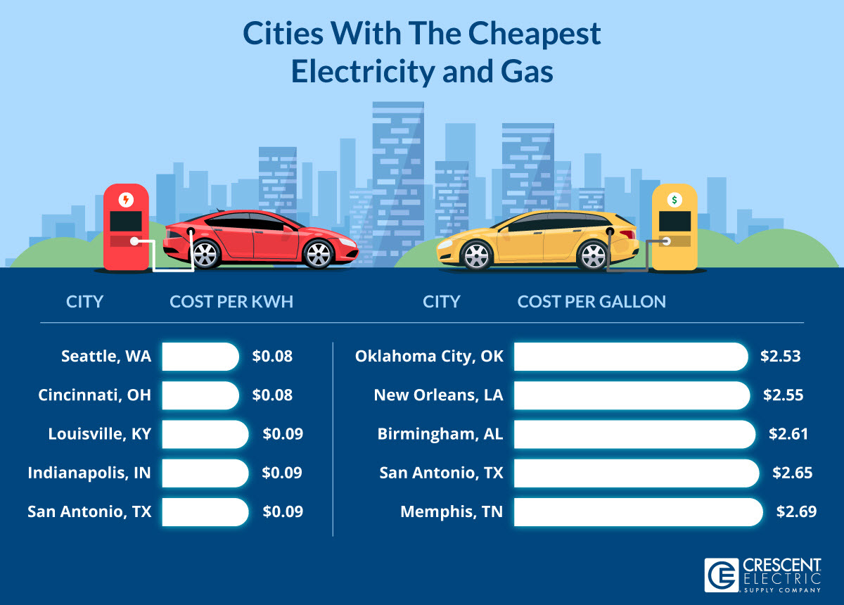Cities With The Cheapest Electricity And Gas