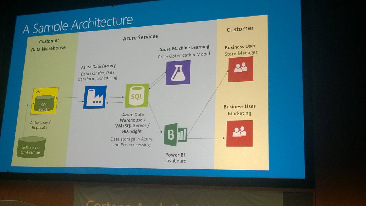 """Sample architecture provided by Xueshan Zhang in her """"Cortana Analytics for Retail"""" session."""