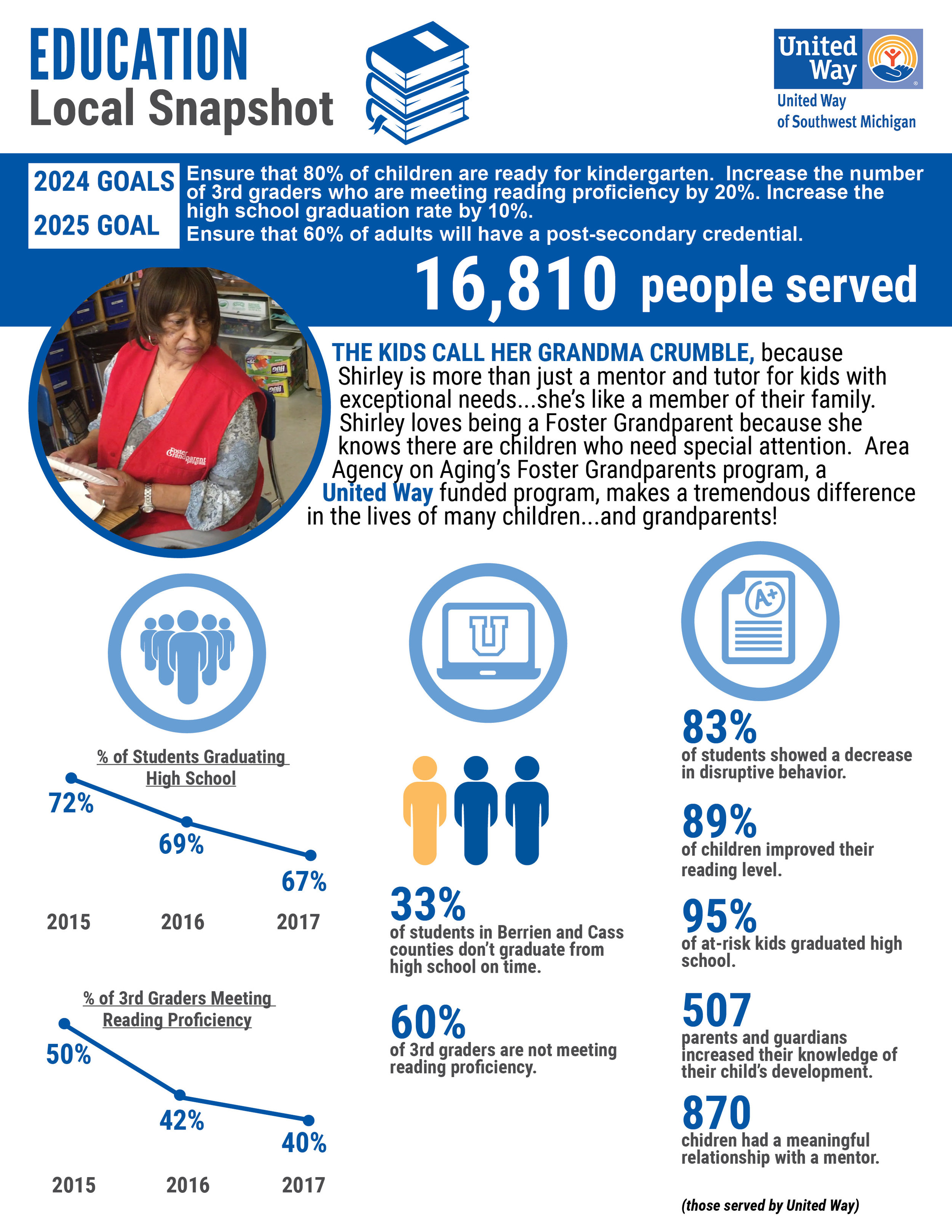 2017 United Way Annual Report EDUCATION WEB.jpg
