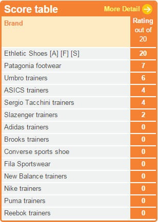 Ethical Consumer's  shopping guide to trainers , taken from ethicalconsumer.org
