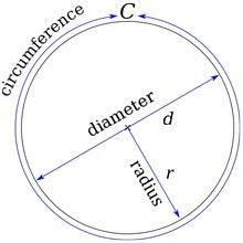 Circumference, Diameter, and Radius