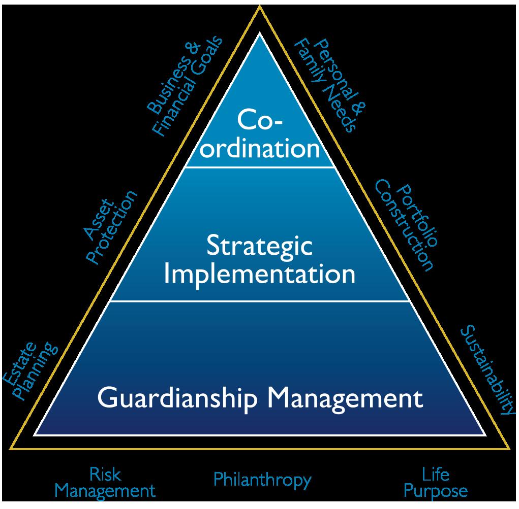 wealth-management-model.png