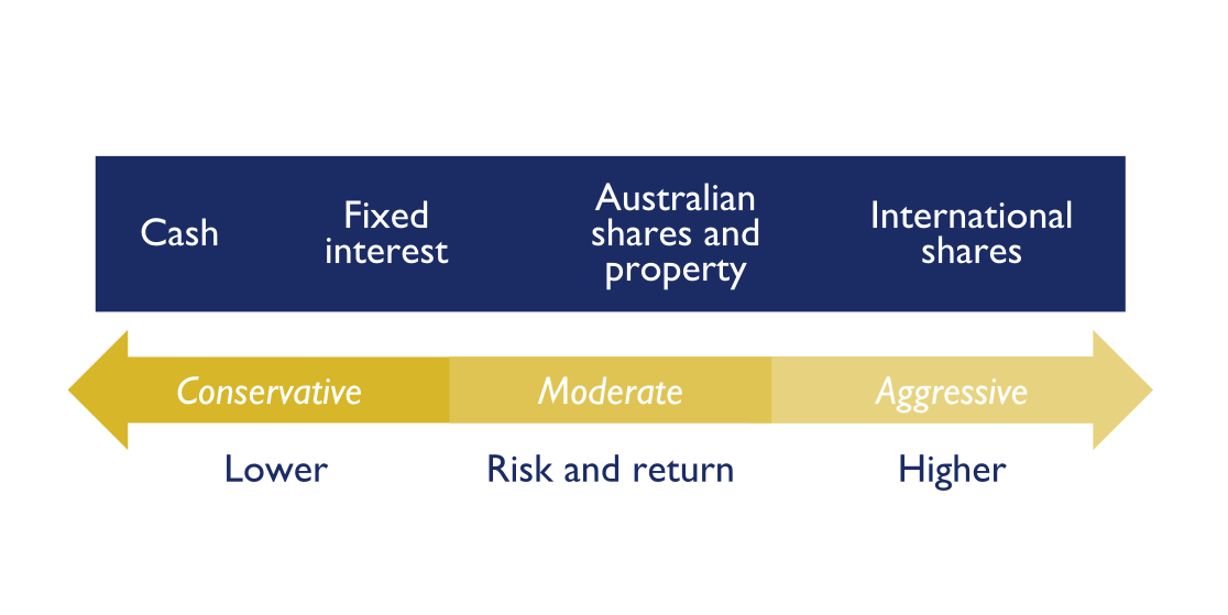 Levels of risk for different asset classes