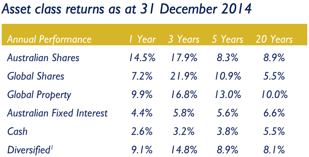 Actual indices returns: This table is based on the standard indices used by investment professionals to measure performance of asset classes. Percentage return over rolling one year. Bloomberg Australia Bank Bill Index, Bloomberg Australian Composite Bond Index, FTSE EPRA/NAREIT Global Index (hdg), S&P/ASX 300 Accumulation Index (ASX All Ordinaries Accumulation Index pre April 2000), MSCI World ex Australia (A$). All dividends reinvested excluding fees and charges. 1 Non-actual returns. The diversified portfolio is a portfolio constructed from the returns of these market indices with the asset allocation of: 35% in Australian shares, 25% in international shares, 25% in fixed interest, 10% in global property securities, 5% in cash.