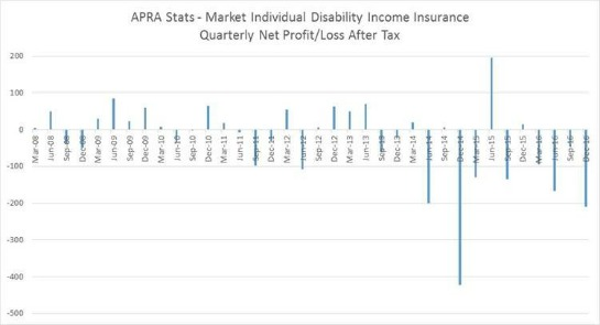 APRA Disability Income Insurance Graph