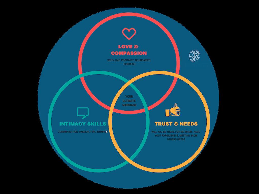 Epic Relationship Framework (TM)