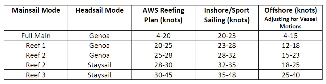 This is our Reefing Plan for upwind work. Downwind we watch the TWS and don't have any more main up than we can safely round up in if we had too. We can and do reef downwind. Maybe that can be another blog.