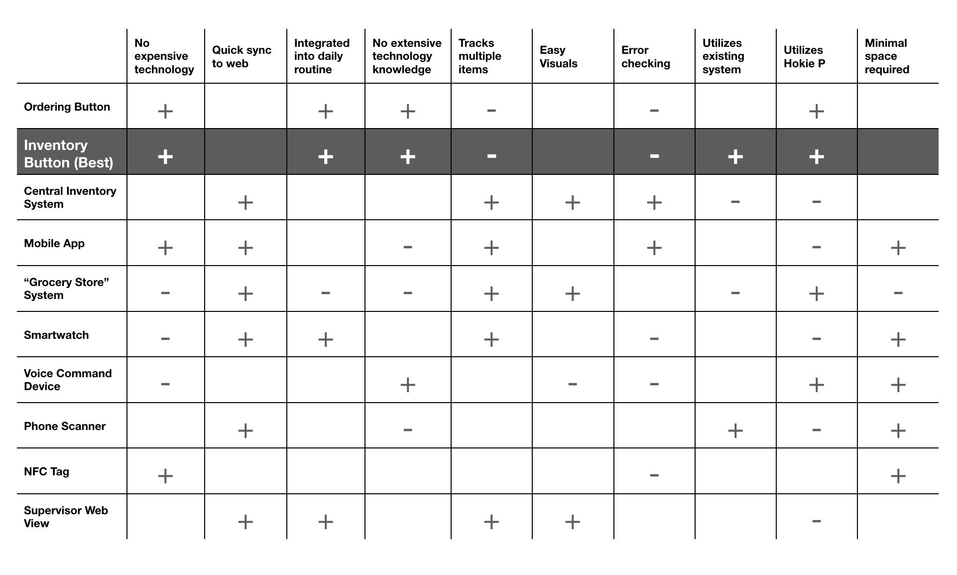 design-decision-matrix.png