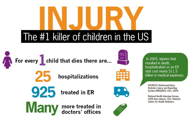 Child Injury - CDC.jpg