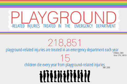 Playground-Related-Injuries-Treated-in-the-Emergency-Department-CSN-photo