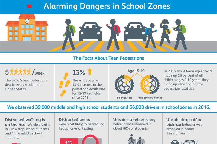 Alarming Dangers in School Zones-SKW-photo
