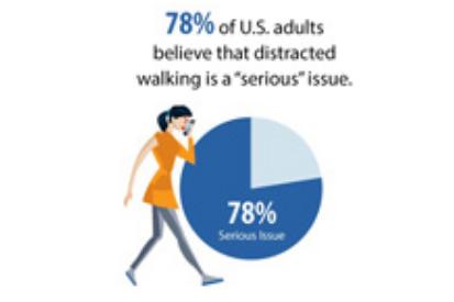 Distracted-Walking-Study-Topline-Summary-Findings-AAOS-photo
