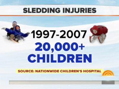 Cities Across the US are Banning Sledding – Today Show & NCH*
