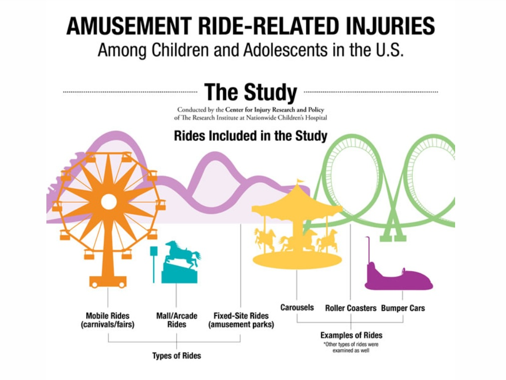 Amusement Ride-Related Injuries Infographic – NCH*