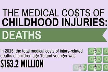 CSN Medical costs of injuries deaths.PNG