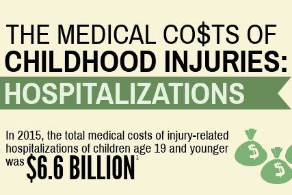 CSN+Medical+costs+of+injuries+hospitalizations.jpg