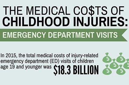 CSN+Medical+costs+of+injuries+ED.jpg