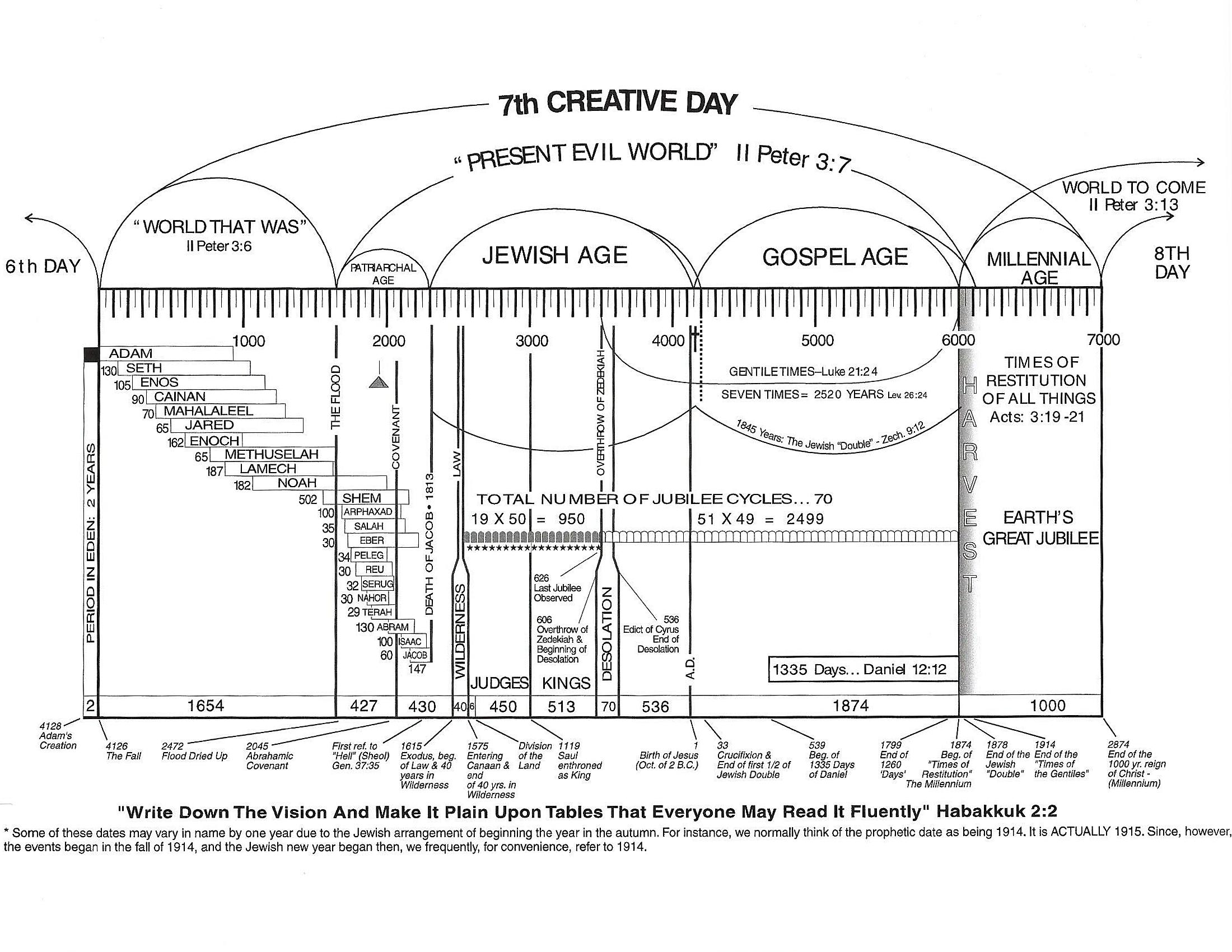 """Early """"great week of time"""" chart showing Jesus returning in 1874"""