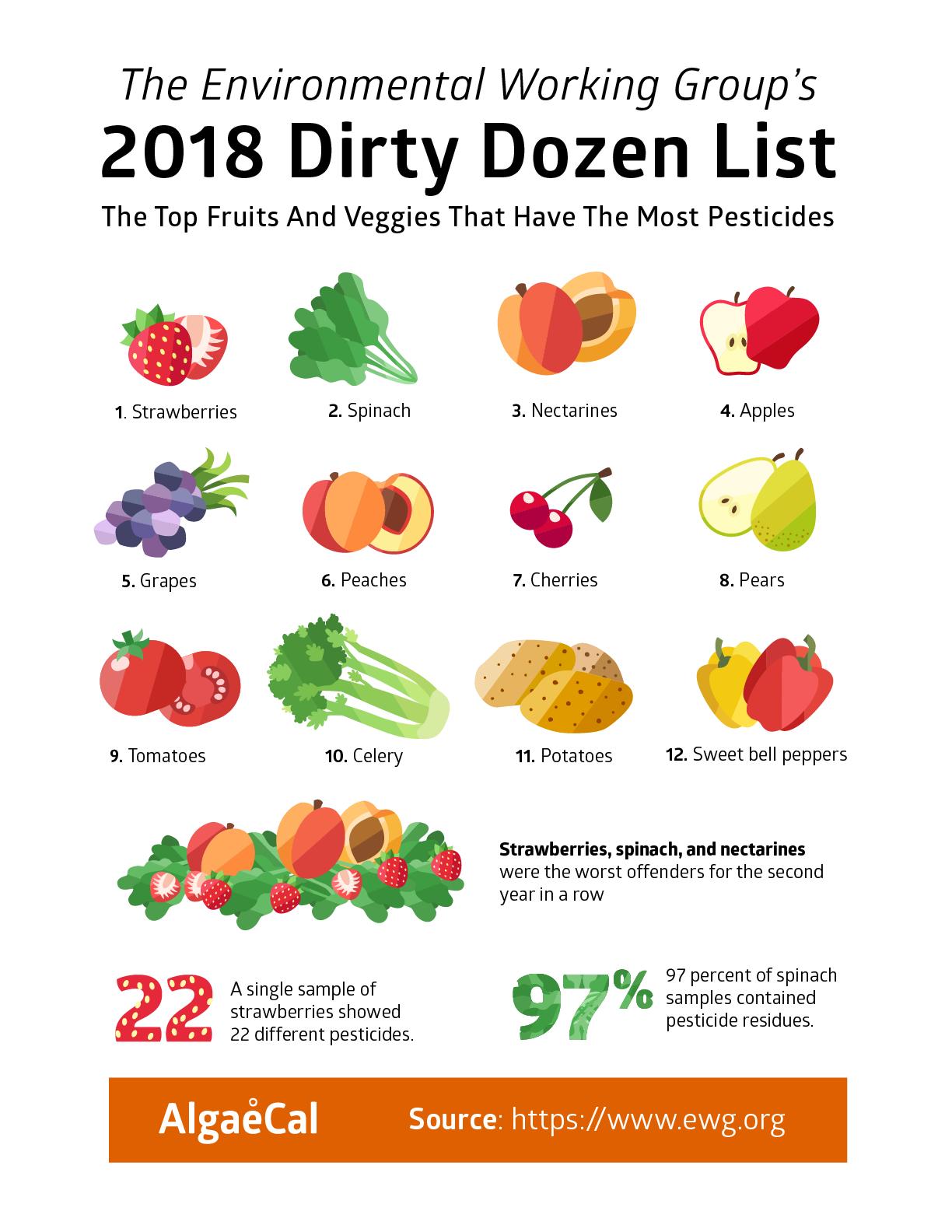 dirty-dozen-2018.png