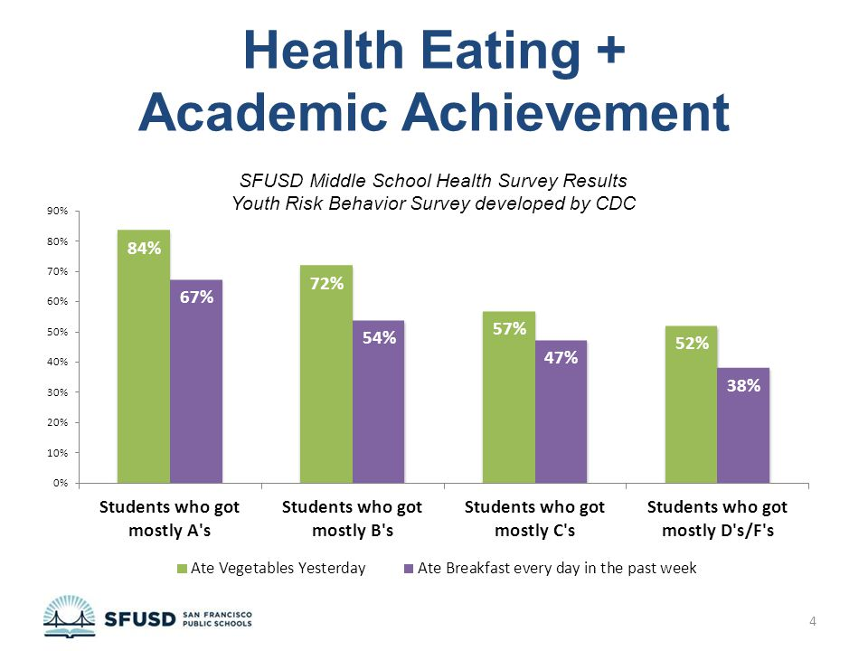 School is increasingly competitive. Eating for performance can provide your student with an advantage.