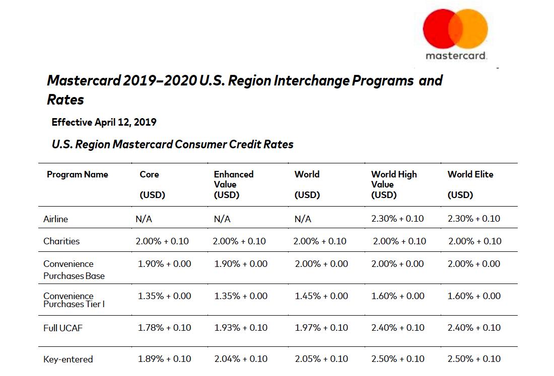 Mastercard 2019 Interchange.png