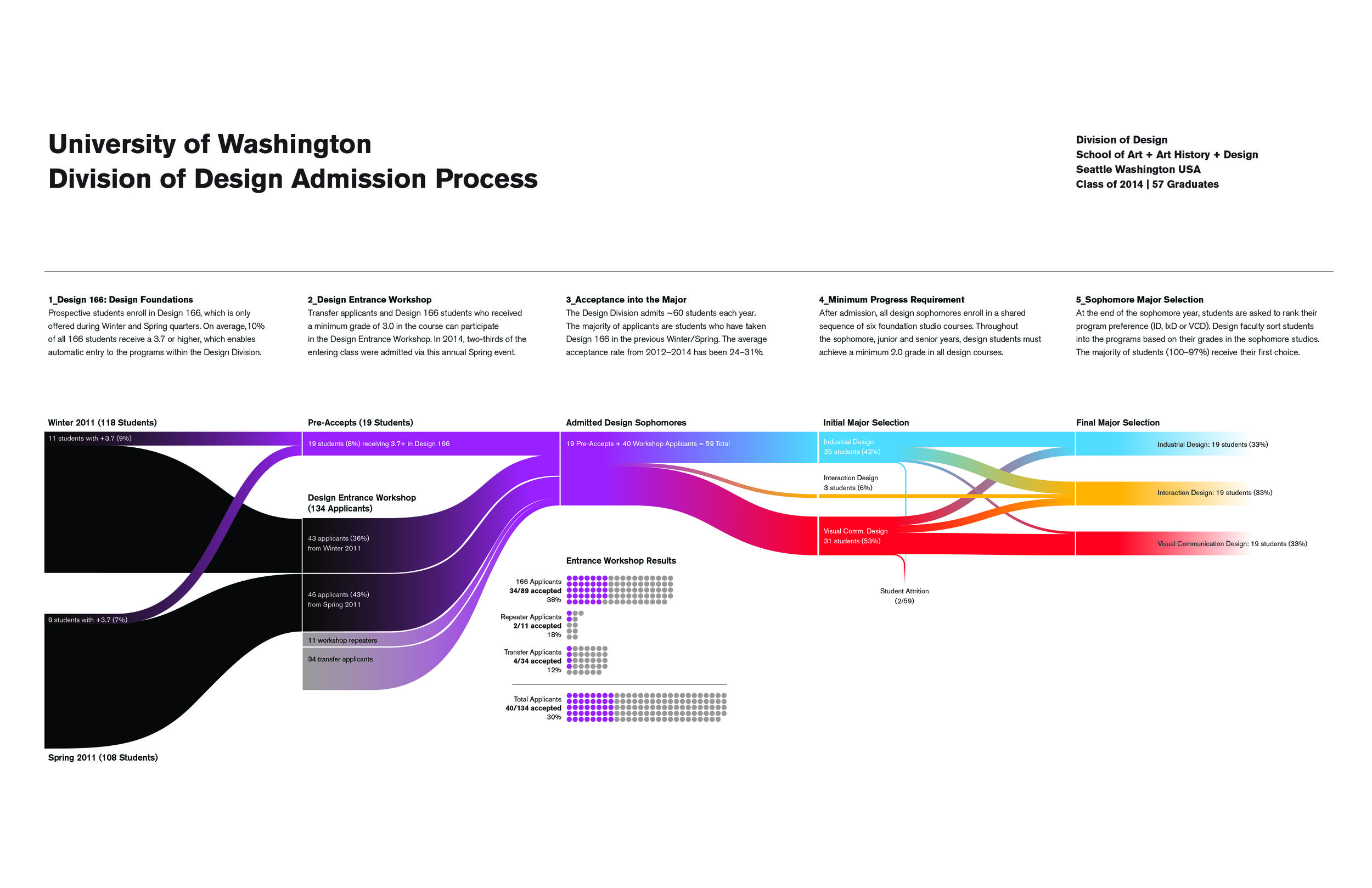 UW Division of Design: Infographics