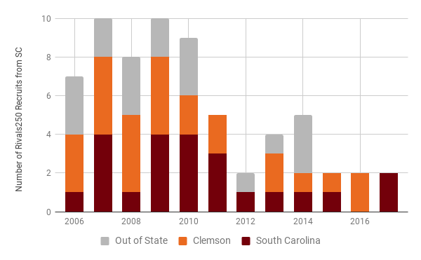Rivals250 players from the state of South Carolina between 2006-20015 and the location of the schools that received their letter of intent.