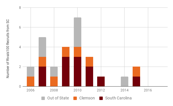 Rivals100 players from the state of South Carolina between 2006-20015 and the location of the schools that received their letter of intent.