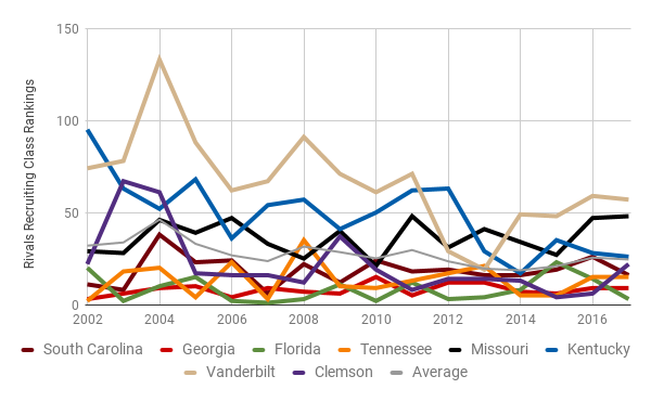 Rivals team recruiting ranking from the years 2002 to 2017 for all SEC East teams as well as Clemson.