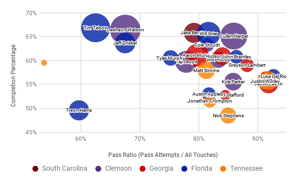 Completion % vs Pass Ratio (Pass Attempts / All Touches). Bubble size is relative to TD / INT ratio.