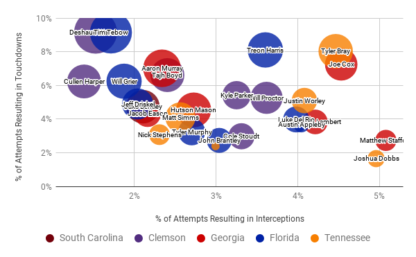 TDs / Attempt vs Interceptions / Attempt. Bubble size is relative to QBR.