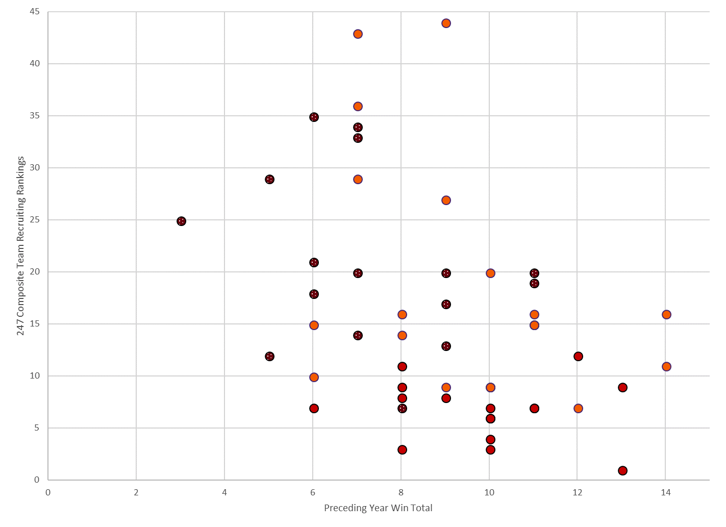 Figure 11. 247 Composite Team Recruiting Rankings for South Carolina, Georgia, and Clemson each year over the period 2002-2018 vs each team's win total for the preceding year.