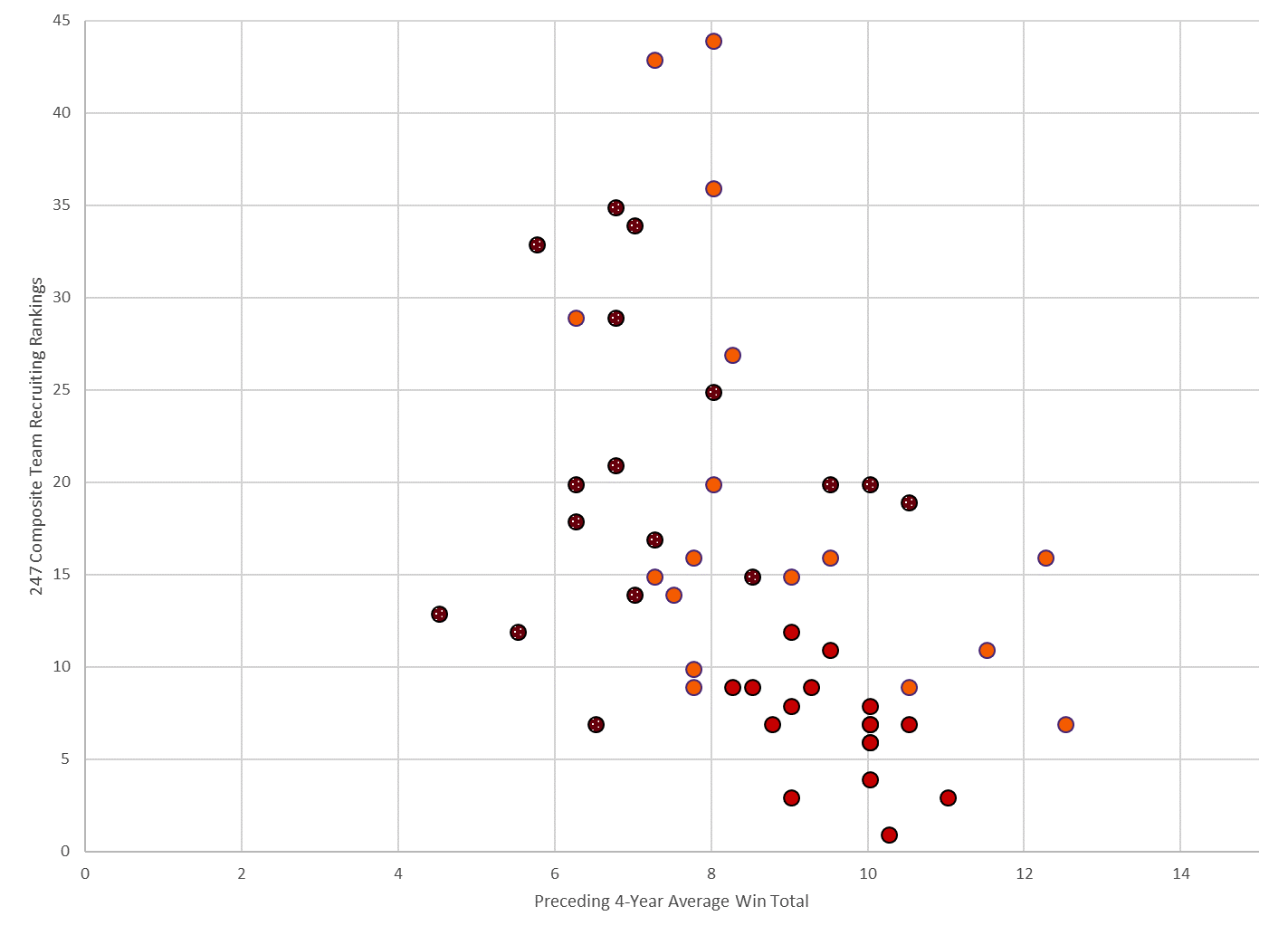 Figure 12. 247 Composite Team Recruiting Rankings for South Carolina, Georgia, and Clemson each year over the period 2002-2018 vs each team's average win total for the preceding four years.