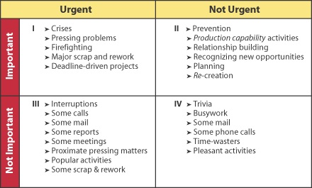 Stephen Covey's time-management matrix. How to be increase your output and stress less - categorise based on urgent, non-urgent, important and not important tasks.