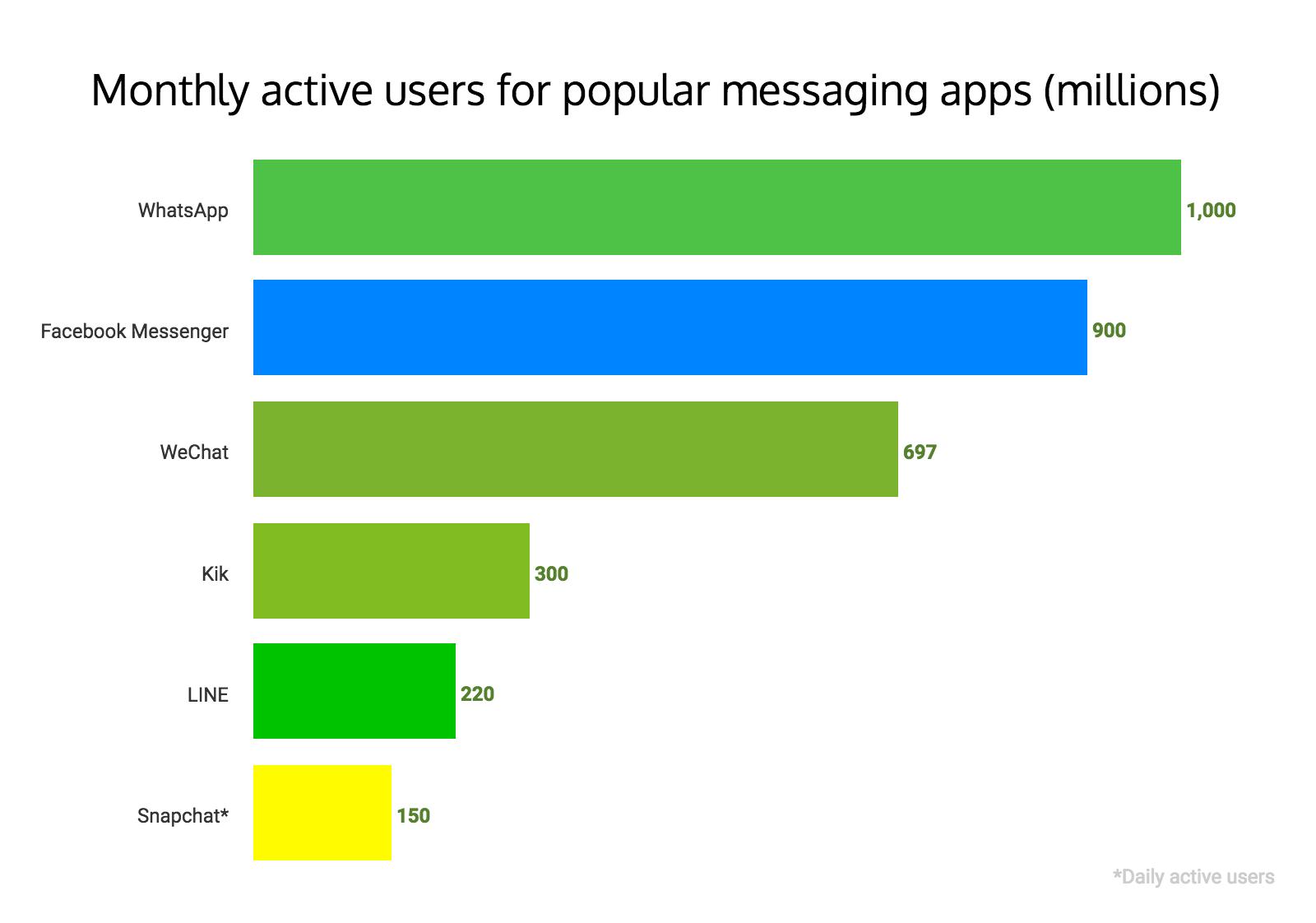 Messenger apps overtake social. Image credit - lab.getapp.com