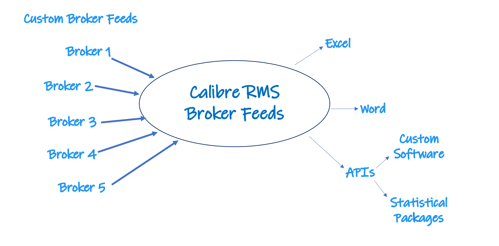 Receive custom line items from brokers using our  Broker Feeds  module