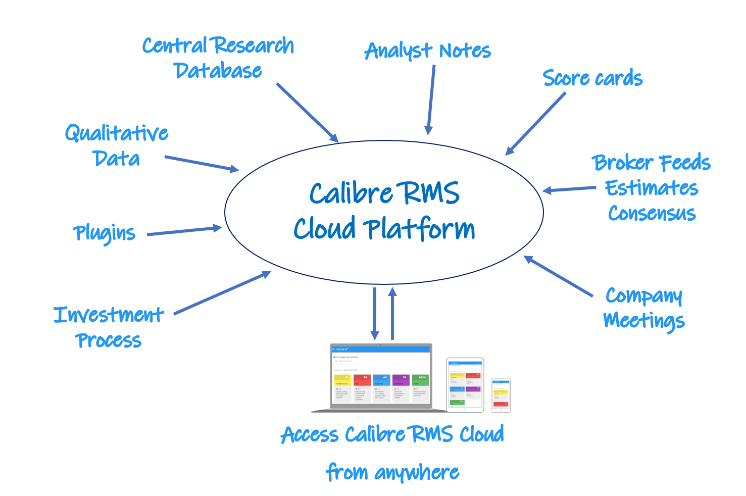 A single, unified repository of all your research with  Calibre RMS Cloud