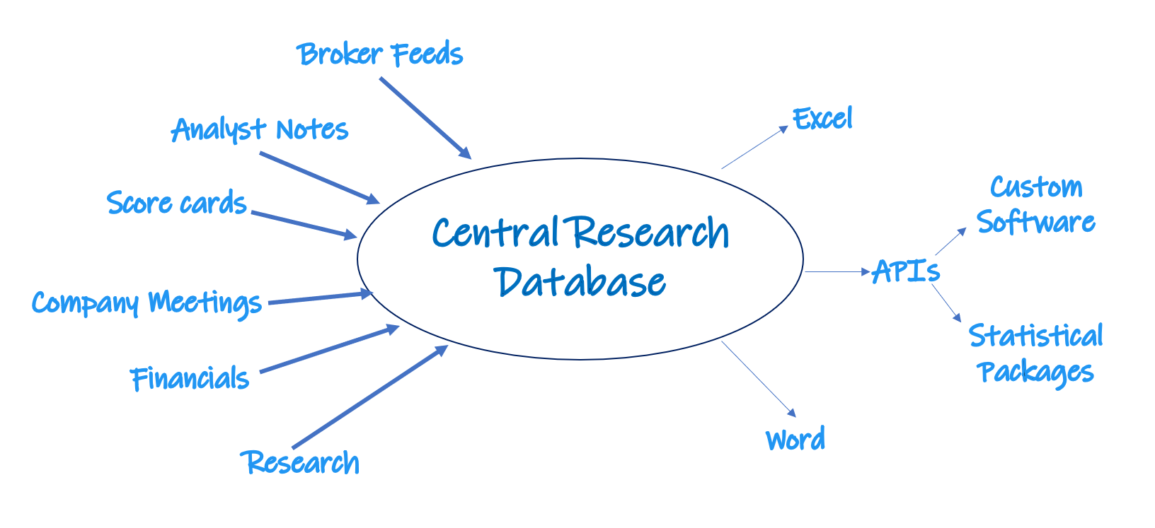 Our robust  Central Research Database  has been optimised over more than 15 years and forms the foundation of a fully customised Calibre RMS implementation.