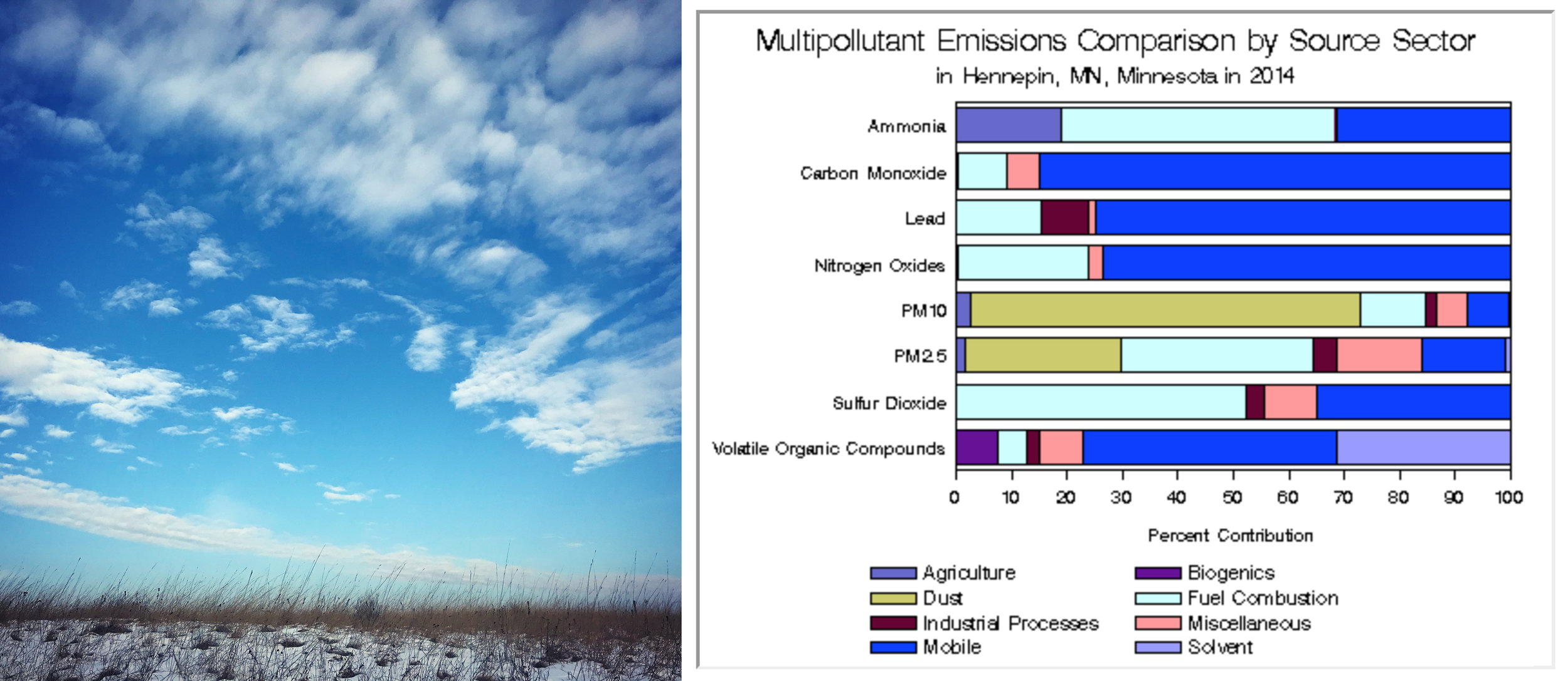 Left- A winter morning at Elm Creek Park Reserve. Right- Emissions data from the  EPA's website .