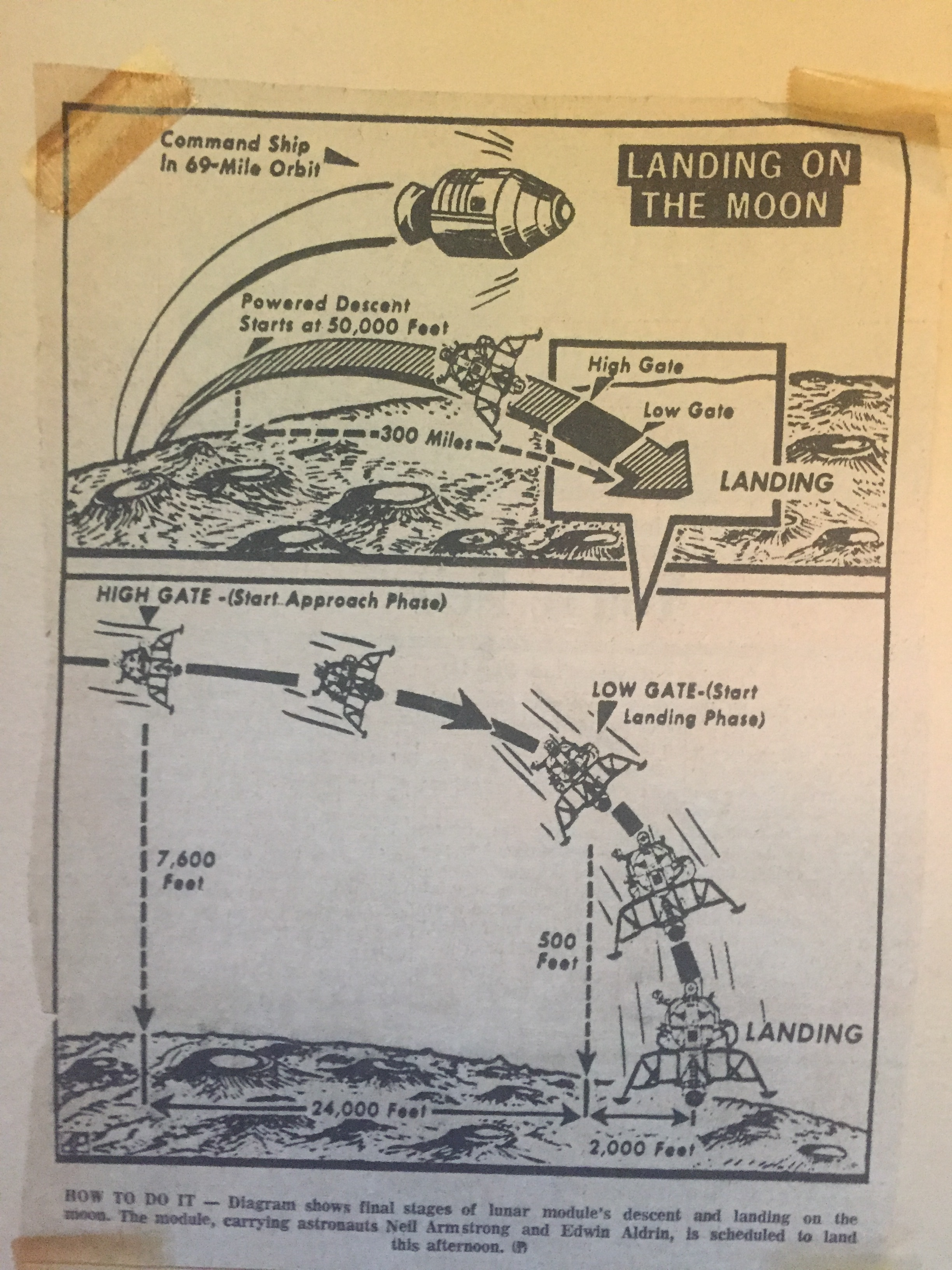 Newspaper diagrams of the Apollo 11 landing.