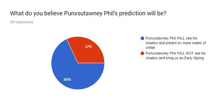 Groundhog+Prediction+2019.png