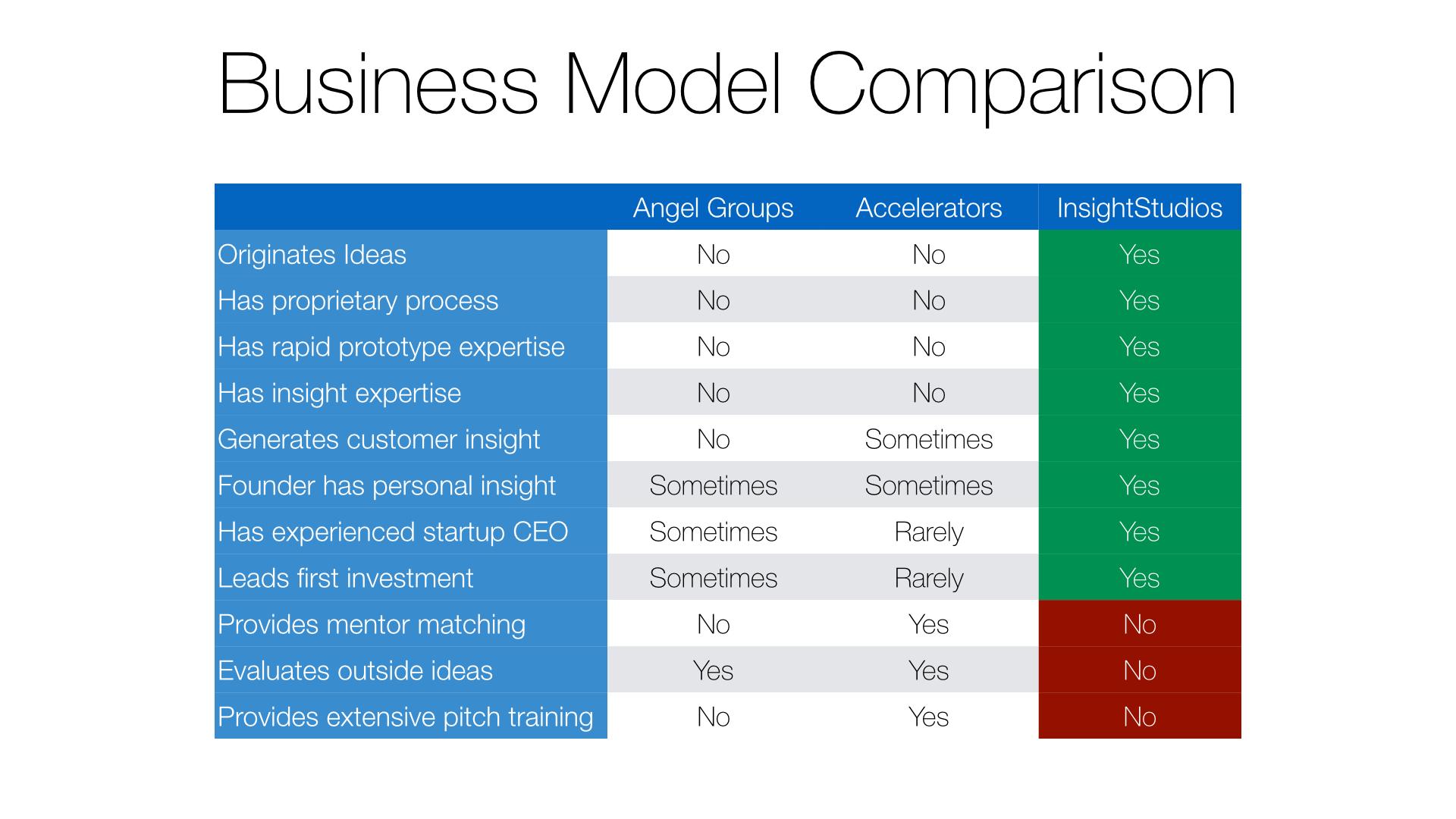 Exhibit B. InsightStudios, a venture studio, versus Angel Groups and Accelerators