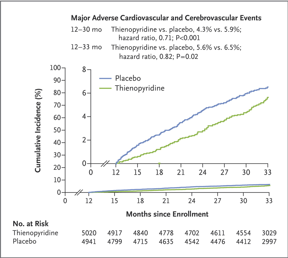 Cumulative Incidence of Major Adverse Cardiovascular and Cerebrovascular Events, According to Study Group. DAPT trial