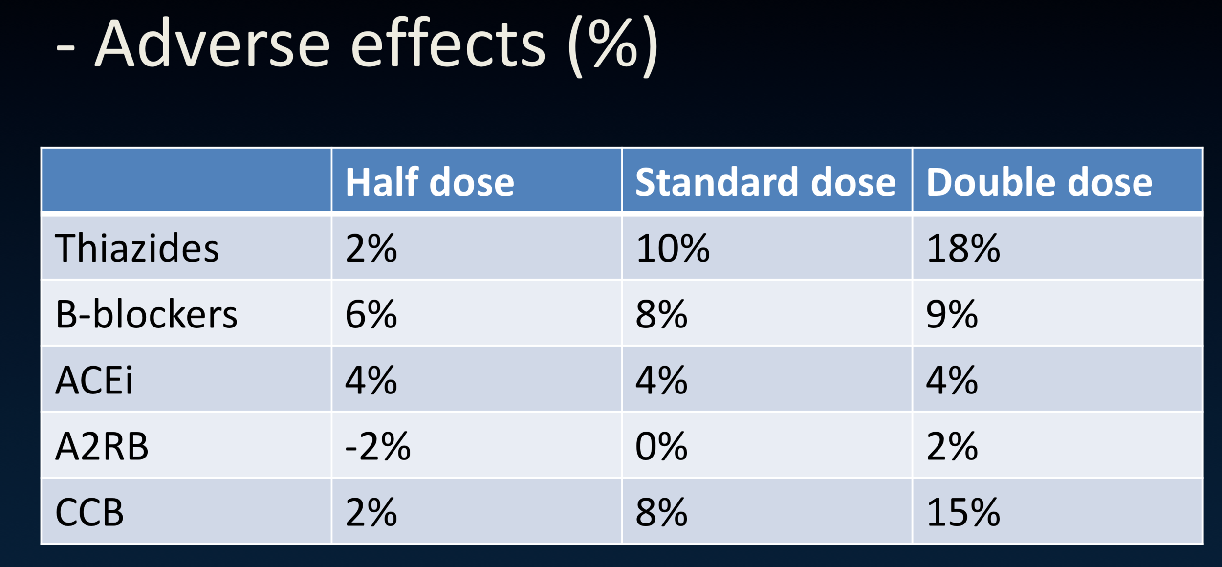 Incidence of adverse drug events with the corresponding anti-hypertensives by dose. % is expressed as %Rx - %placebo.