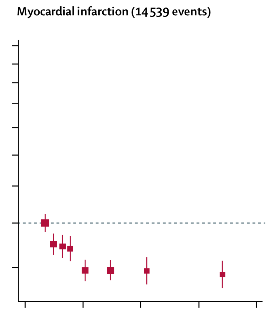 Heart attack risk does decrease with alcohol consumption, in a log-linear fashion.