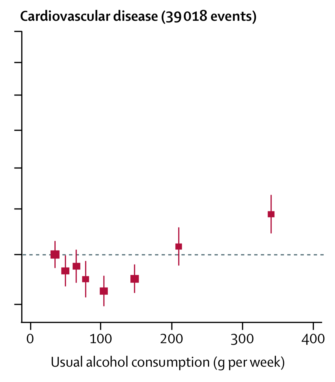 So, when combined, overall cardiovascular disease risks follow a U-shaped relationship; in other words, risk appears lowest around 100g per week.